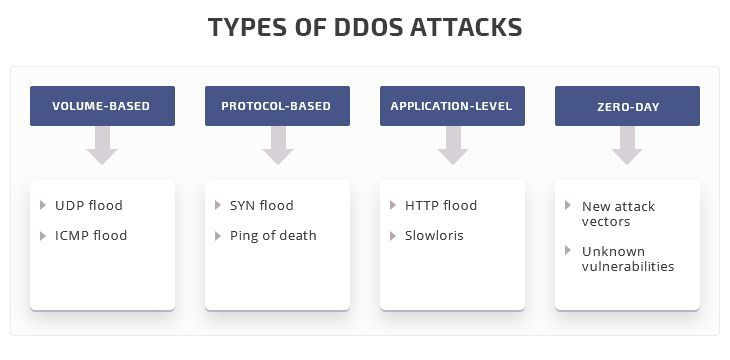 most typical types of DDoS attacks